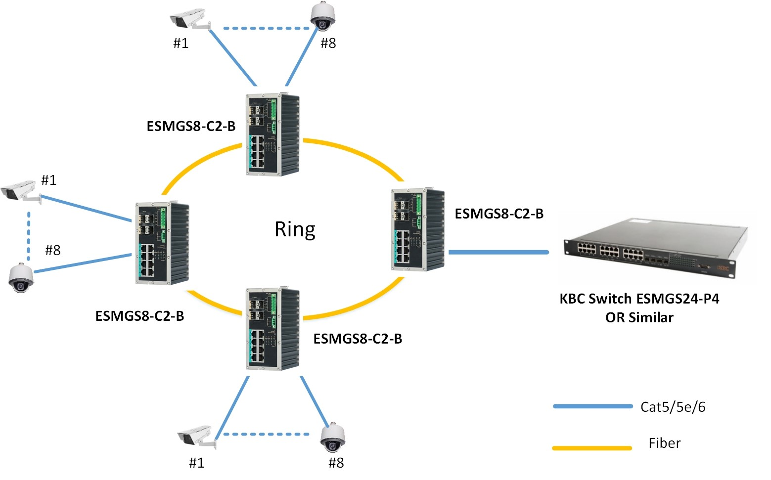 Typical System configuration for ESUGS8-P2-B