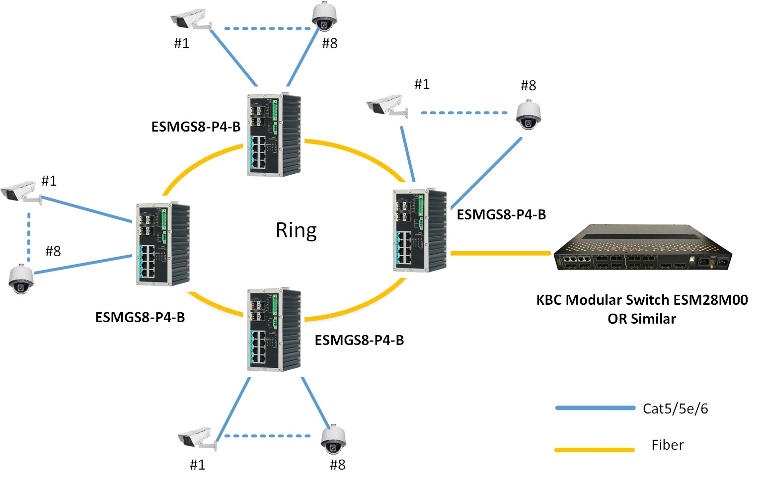 Typical System configuration for ESMGS8-P4-B