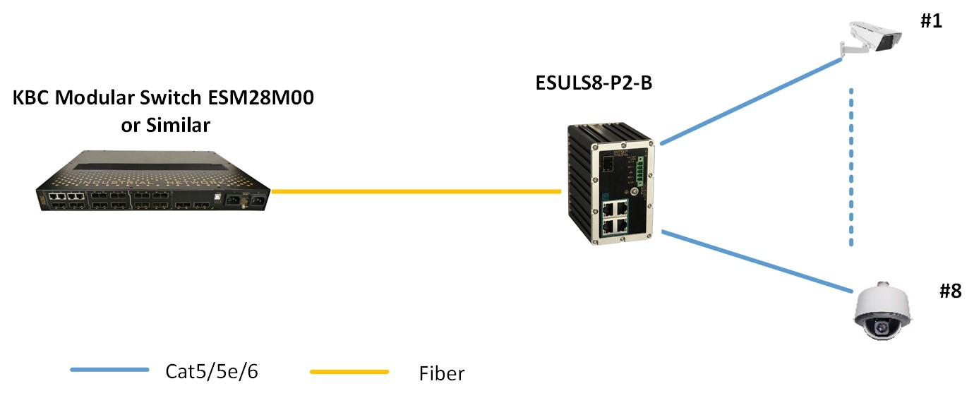 Typical System configuration for ESULS8-P2-B